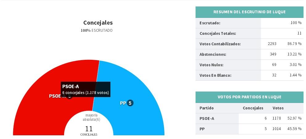 RESULTADO ELECCIONES MUNICIPALES 2015 EN LUQUE (Ampliar Información) 1