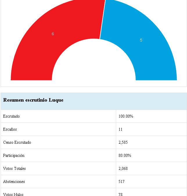 RESULTADOS ELECCIONES MUNICIPALES EN LUQUE 1